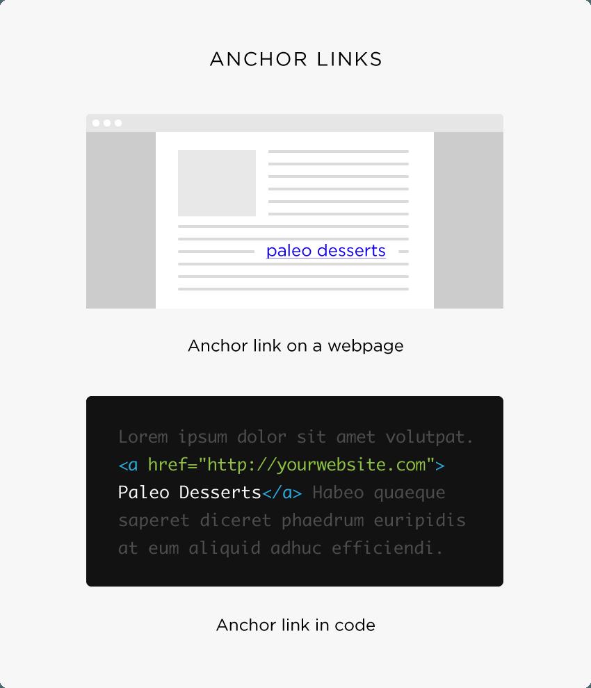 La guida definitiva alla creazione dei link