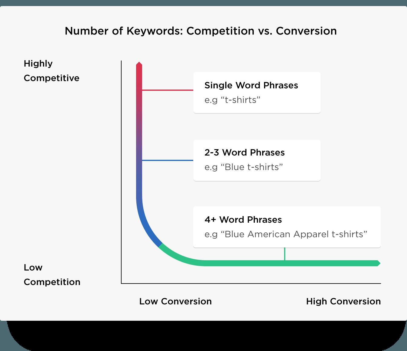 Come scegliere le keyword giuste per il posizionamento