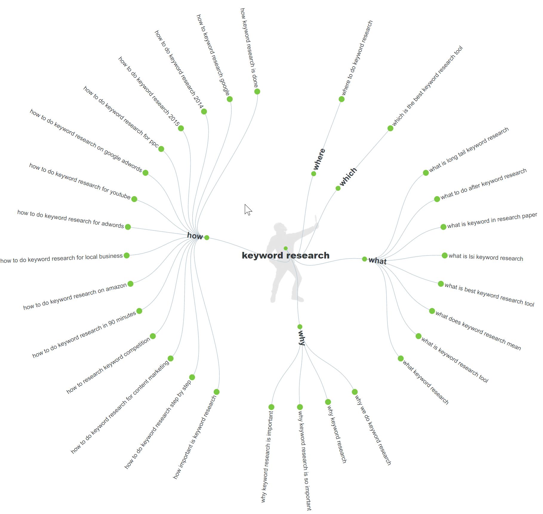 come trovare keyword lunghe 19