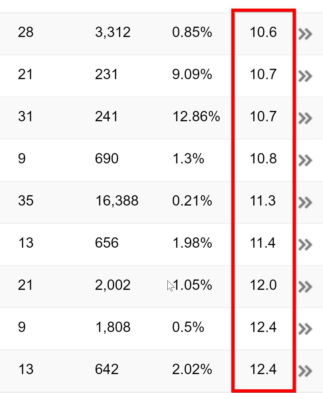 come trovare keyword lunghe 222