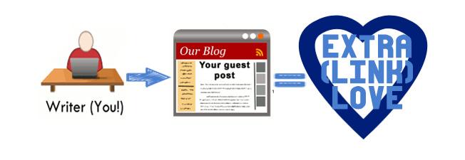 7 strategie per aumentare le visite al sito web