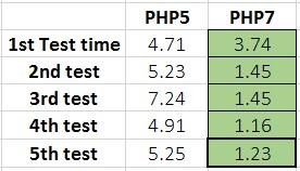 Come migliorare la velocità di caricamento in wordpress gyuvbh