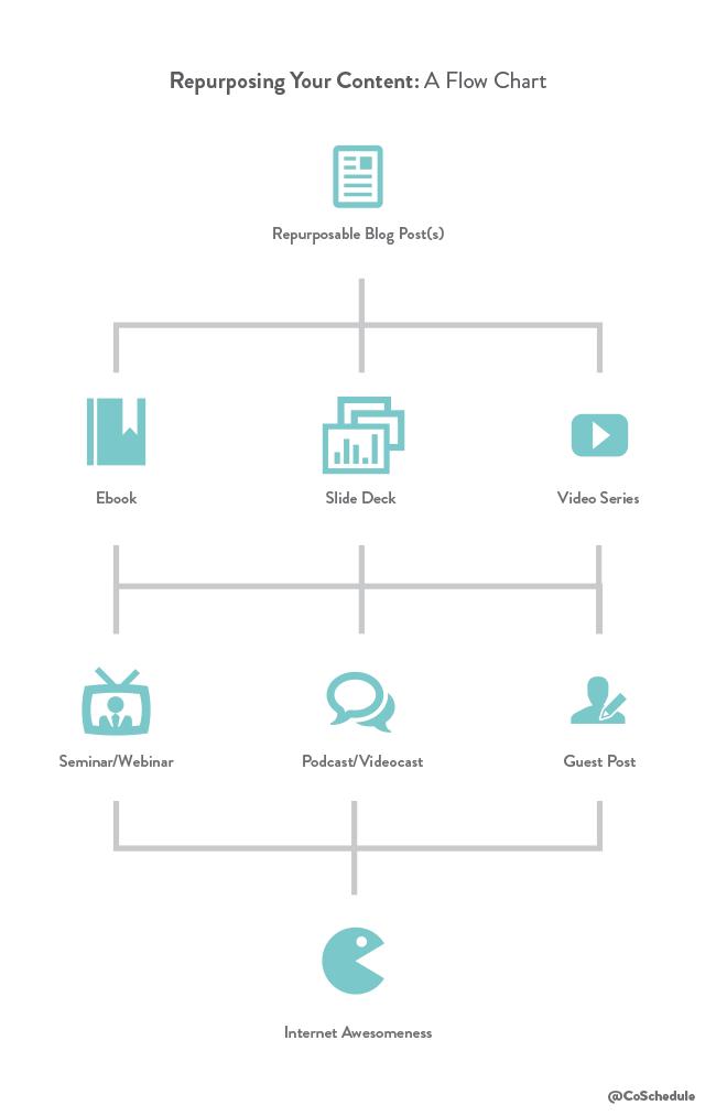 Come riproporre i contenuti nel 2018 cfe