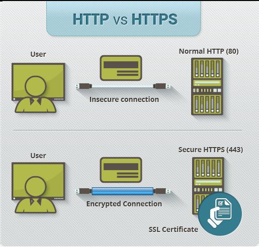 Cos'è un certificato SSL hf