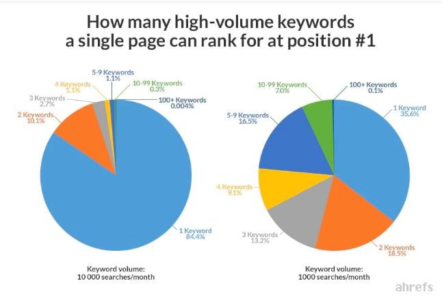 come posizionarsi per molte keyword con un solo contenuto