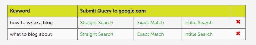 come posizionarsi per molte keyword con un solo contenuto klygb