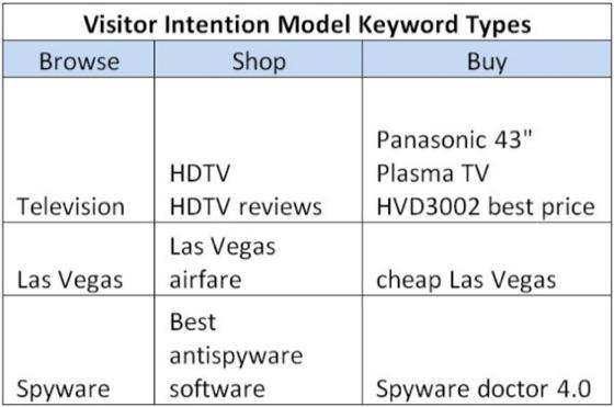 come posizionarsi per molte keyword con un solo contenuto rg