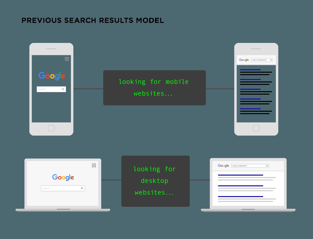 guida definitiva al SEO mobile de