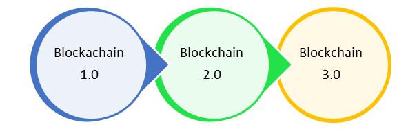 blockchain rfr
